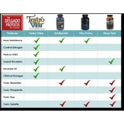 Delgado Protocol - Testro Vida Pro Formula 60 caps Hormone Adjustment